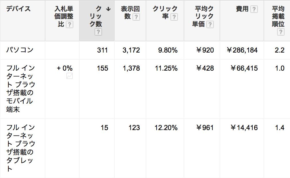 %e3%83%86%e3%82%99%e3%83%8f%e3%82%99%e3%82%a4%e3%82%b9%e6%af%8e%e3%81%ae%e4%b8%8a%e9%99%90%e3%82%af%e3%83%aa%e3%83%83%e3%82%af%e5%8d%98%e4%be%a1%e8%a8%ad%e5%ae%9a