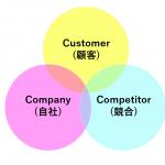 営業 フレームワーク