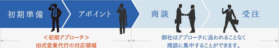 初期準備 アポイント(初期アプローチ IB式営業代行の対応領域) 商談 受注(御社はアプローチに追われることなく商談に集中することができます。)
