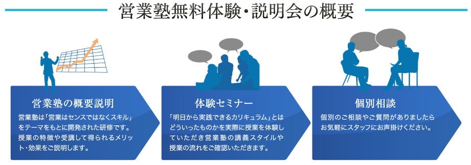 営業塾無料体験・説明会の概要