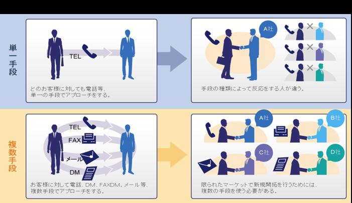20150206プレスリリース 『大企業決裁者との「初期アプローチの営業代行」』