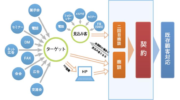 20150622プレスリリース 営業塾深堀講義開始3