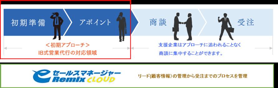 20151009【プレスリリース】ソフトブレーン様との協業